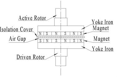 Planar permanent magnetic coupling