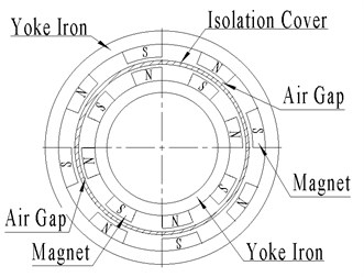 Concentric permanent magnetic coupling