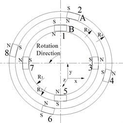 Magnets distribution