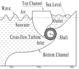 Device schematic diagram
