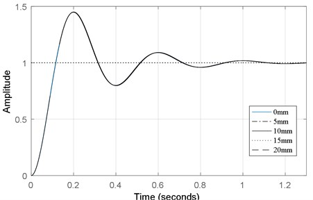 Dynamic response curve of e2