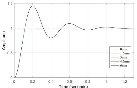 Dynamic response curve of d