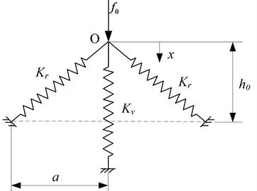 Schematic diagram of a typical quasi-zero stiffness system