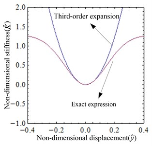 Comparison between exact and approximate expressions of non-dimensional force and non-dimensional stiffness (i=iQZS): a) the non-dimensional force-displacement curves,  b) the non-dimensional stiffness-displacement curves