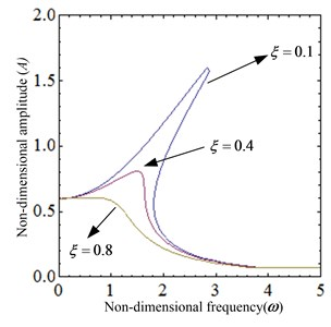 The dynamical characteristic of the system when damping ratio ξ is varied