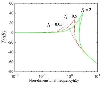 The dynamical characteristic of the system when parameter fh is varied