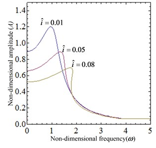 The dynamical characteristic of the system when current i is varied