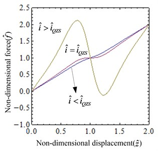 Non-dimensional force of the system: a) the surface graph of the non-dimensional force-current-displacement, b) the non-dimensional force-displacement curves for different values of i^