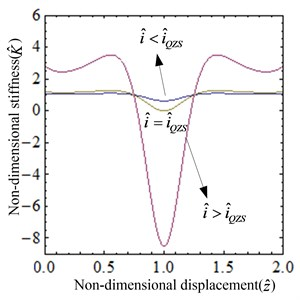 Non-dimensional stiffness of the system: a) the surface graph of the non-dimensional stiffness-current-displacement, b) the non-dimensional stiffness-displacement curves for several values of i^