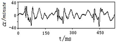 Typical measuring curve of vibration angular displacement at muzzle