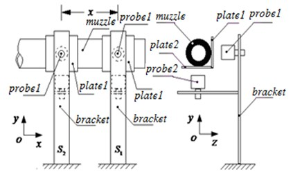 Sketch of measuring method of muzzle vibration angular displacement with double eddy current displacement sensors