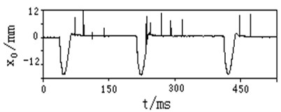 Typical test curve of vibration linear displacement of front measuring point at muzzle