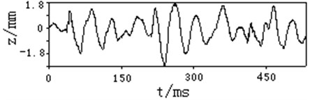 Typical test curve of vibration linear displacement of rear measuring point at muzzle