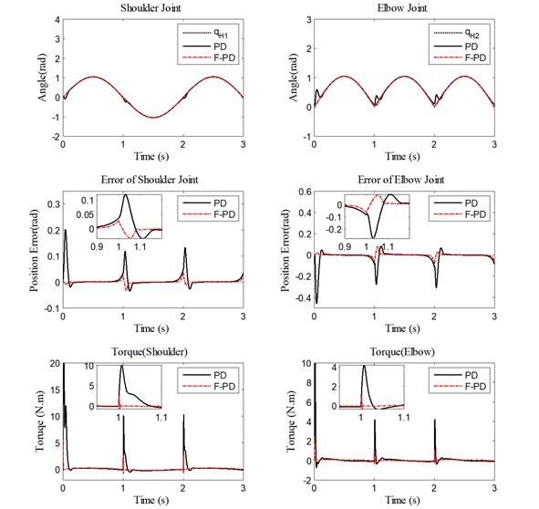 Performance of PD controller and fuzzy PD controller under high velocity  for trajectory tracking, position errors, and human-machine interaction torque