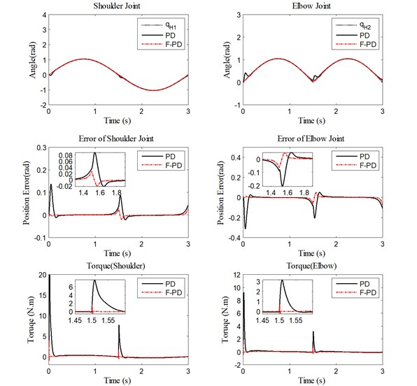 Performance of PD controller and fuzzy PD controller under medium velocity  for trajectory tracking, position errors, and human-machine interaction torque
