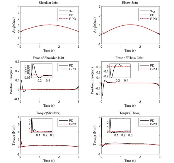 Performance of PD controller and fuzzy PD controller under low velocity  for trajectory tracking, position errors, and human-machine interaction torque