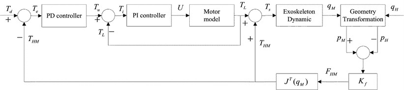 Direct force control strategy using PD controller for the exoskeleton