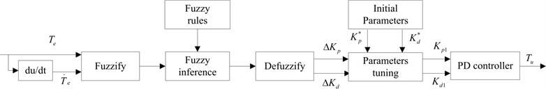 Structure of fuzzy PD controller
