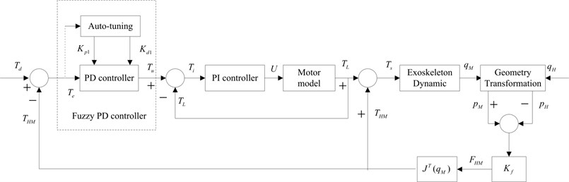 Direct force control strategy using fuzzy PD controller for the exoskeleton