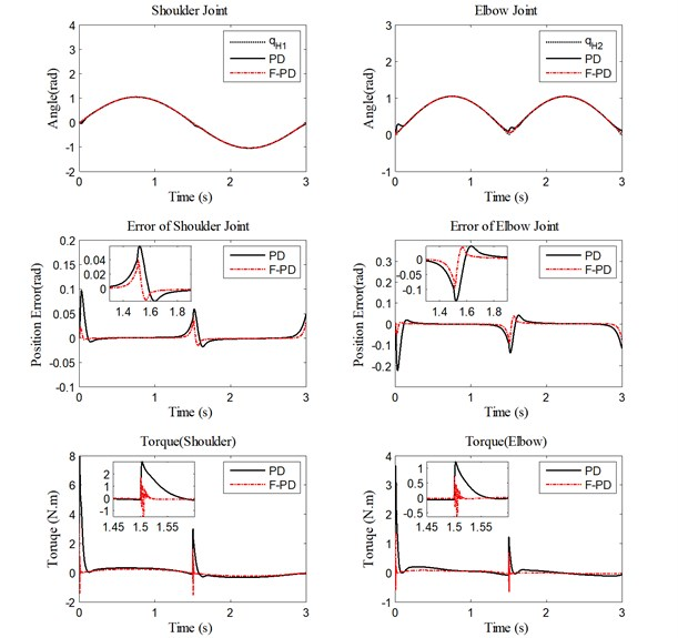 Performance of PD controller and fuzzy PD controller without load  for trajectory tracking, position errors, and human-machine interaction torque