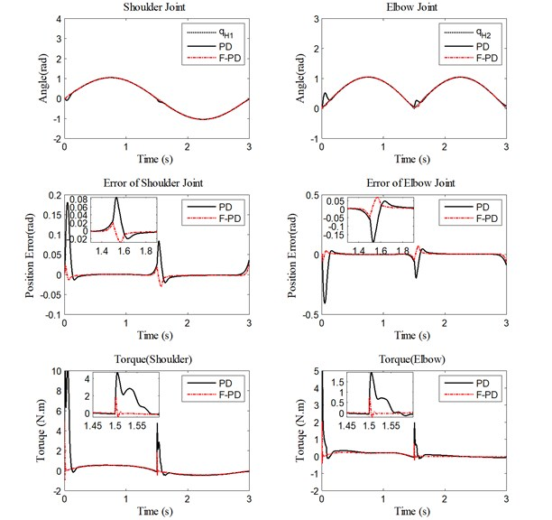 Performance of PD controller and fuzzy PD controller with 5 kg load  for trajectory tracking, position errors, and human-machine interaction torque