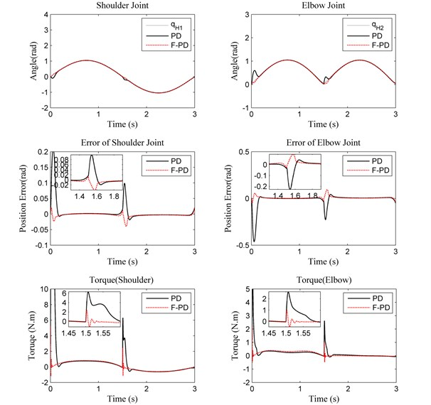 Performance of PD controller and fuzzy PD controller with 10 kg load  for trajectory tracking, position errors, and human-machine interaction torque