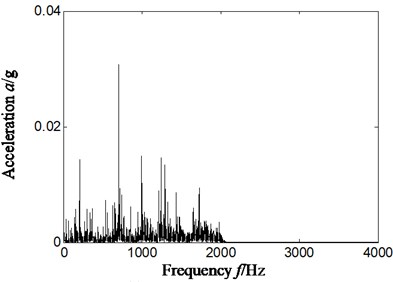 Frequency spectrum and its local amplification  of original signal-sensor installation on vertical upper of bearing chock