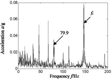 Hilbert envelope spectrum and its local amplification  of original signal-sensor installation on vertical upper of bearing chock