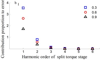 Transmission error along YRnp1s and contribution proportion of harmonic order