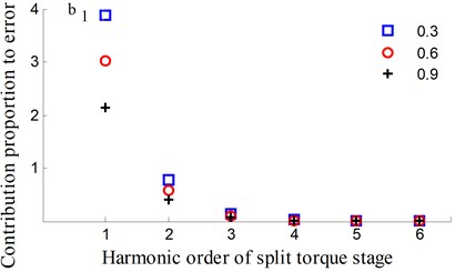 Transmission error along YRnp2s and contribution proportion of harmonic order