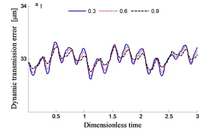 Transmission error along YRnB1h and contribution proportion of harmonic order