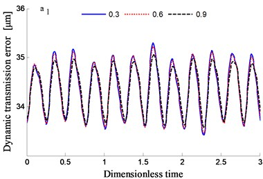 Transmission error along YRnB2h and contribution proportion of harmonic order