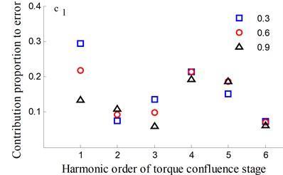 Transmission error along YLnp1s and contribution proportion of harmonic order