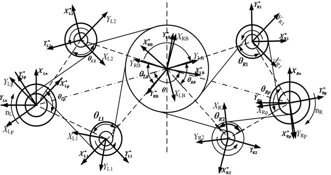 Relationship of local and generalized system coordinates