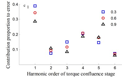 Transmission error along YLnp2s and contribution proportion of harmonic order