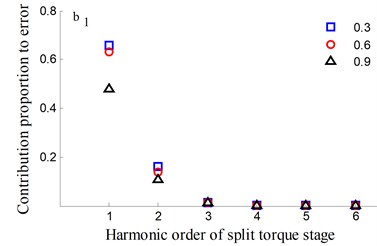 Transmission error along YLnB1h and contribution proportion of harmonic order
