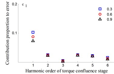 Transmission error along YLnB2h and contribution proportion of harmonic order