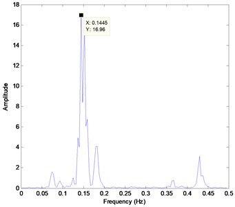 a) Bi-spectrum slice of PRC1 of heavy knock,  b) Bi-spectrum slice of PRC1 of light knock and normal combustion