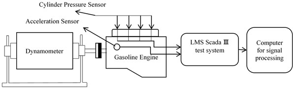Schematic diagram of engine test system