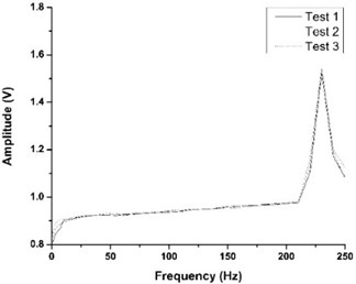 Frequency-amplitude response curves of this vibration sensor