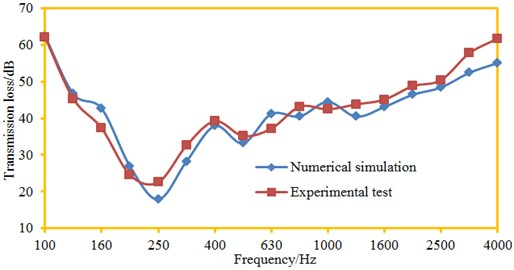 Comparison between experimental and simulation results of transmission loss