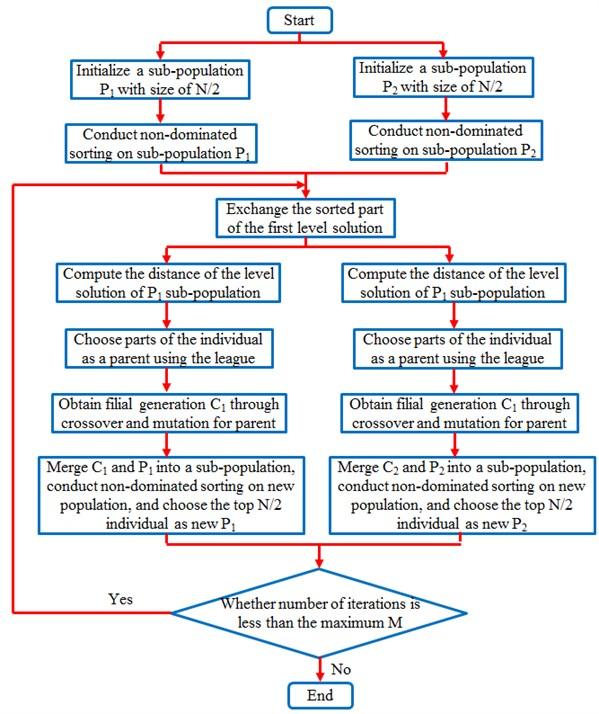 Optimization processes of MPP-NSGA algorithm