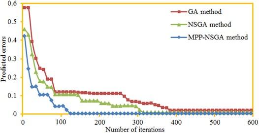 Comparison of prediction errors of three kinds of algorithms