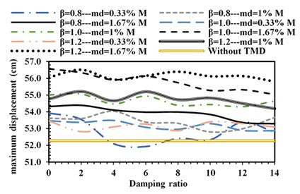 Maximum lateral displacement under: a) Cape-Mendocino,  b) superstition-hills, c) Manjil-Abbar earthquakes