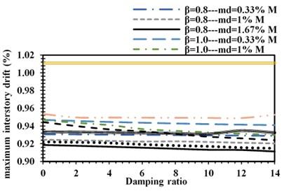 Maximum Inter-story drift of structure under: a) Cape-Mendocino,  b) superstition-hills, c) Manjil-Abbar earthquakes