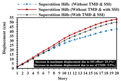 Lateral structural displacement changes in the various stories of structure:  a) Cape-Mendocino, b) superstition-hills, c) Manjil-Abbar earthquakes