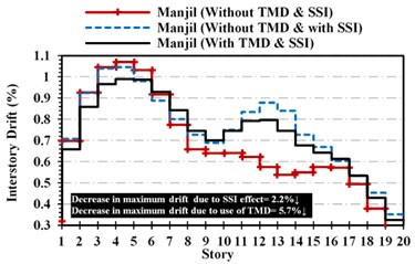 Maximum inter-story drift in different structural stories: a) Cape-Mendocino,  b) superstition-hills, c) Manjil-Abbar earthquakes