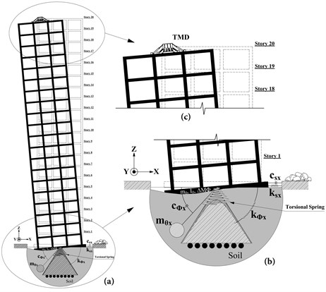 a) a general view of the structure with a cone model and TMD,  b) details of the cone model of soil, c) details of the upper floors of structure