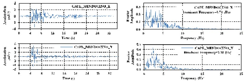 Acceleration record of earthquakes applied to structure, along with their corresponding Fast Fourier transform graphs: a) the Cape-Mendocino, b) superstition-hills, c) Manjil-Abbar earthquakes