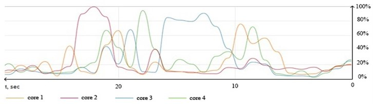 Logical cores loading graph during processing set of 35.000 entries